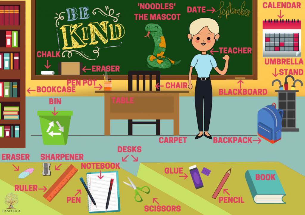 Póster para Inglés: el vocabulario en el aula.